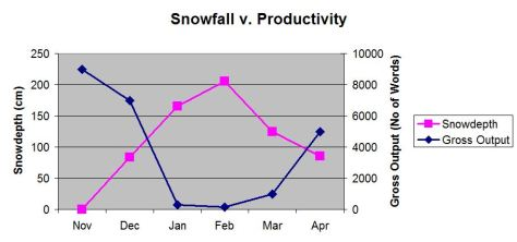 Snowfall v Productivity