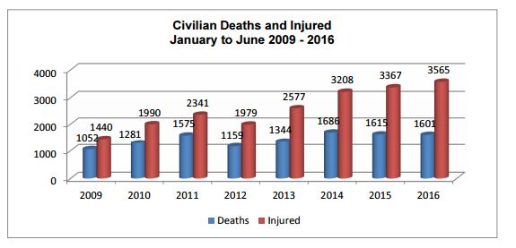 In a new low for the Afghan conflict, UN figures reveal civilian casualties reach record high.